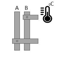 Đo và giám sát nhiệt độ thanh cái, MCB